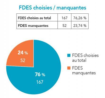 Zoom sur une opération de logements - Complétude de l'étude et types de FDES