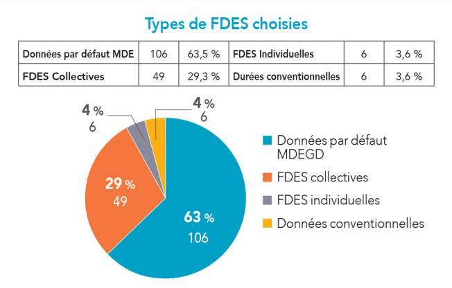 Zoom sur une opération de logements - Complétude de l'étude et types de FDES 2