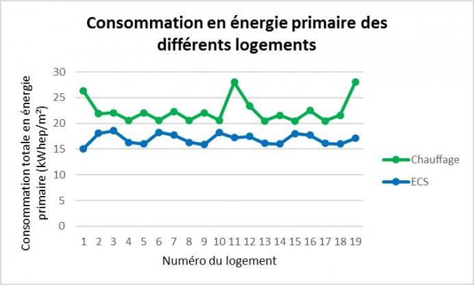 Consommation des énergies primaires des différents logements - CEGIBAT