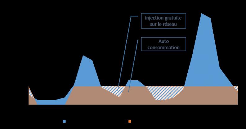 Profil de consommation et de production d'électricité d'un logement équipé de pile à combustible