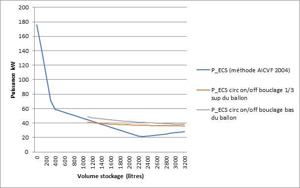 Couple puissance/volume de l'immeuble A en comparant les 2 méthodes de dimensionnement ECS avec volume minimal et arrêt des circulateurs