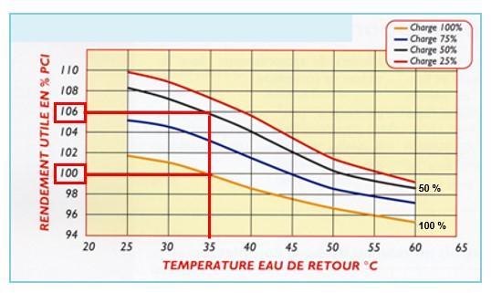 Courbes de rendement d'une chaudière gaz à condensation - CEGIBAT