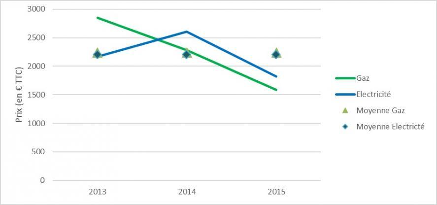 Graphique des coûts approximatifs annuels depuis la mise en service de la résidence en 2012 - CEGIBAT