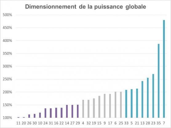 Détermination de la puissance globale d'une chaudière : des écarts de 1 à 4,5