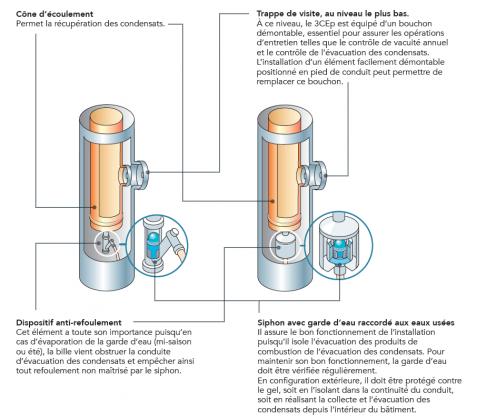 Dispositif de récupération des condensats - CEGIBAT