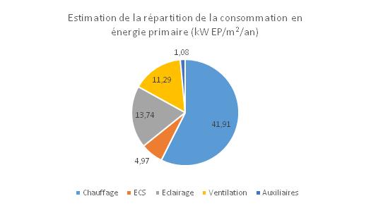Estimation de la répartition de la consommation en énergie primaire (kW EP/m2/an)