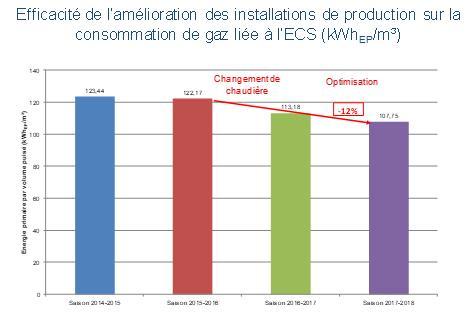 Evolution de la performance des installations de production d'ECS
