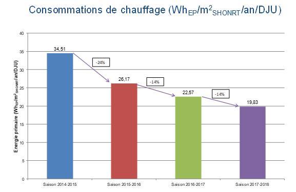 Evolution des consommations de chauffage par saison (Whep/m²shonrt/an/DJU)