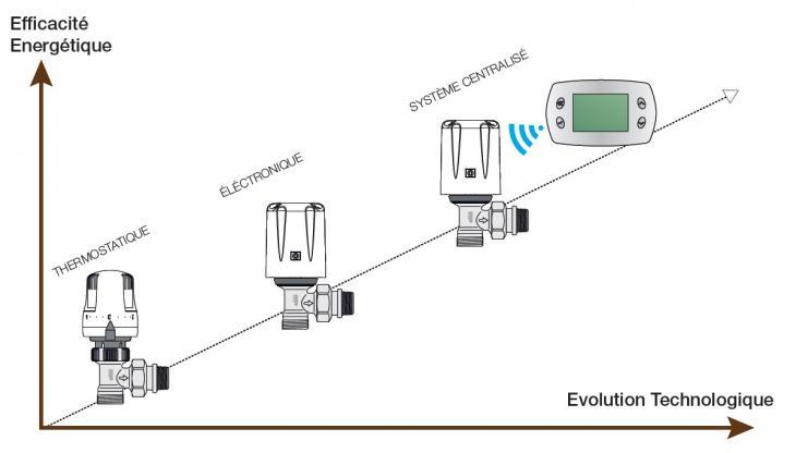 Evolution de la régulation terminale - CEGIBAT