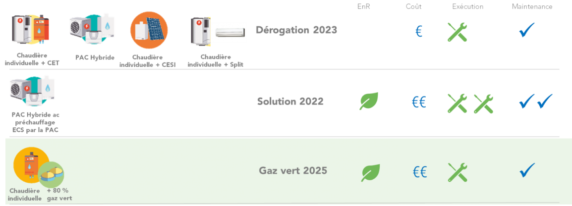 Exemple de solutions gaz pour les maisons individuelles en RE2020