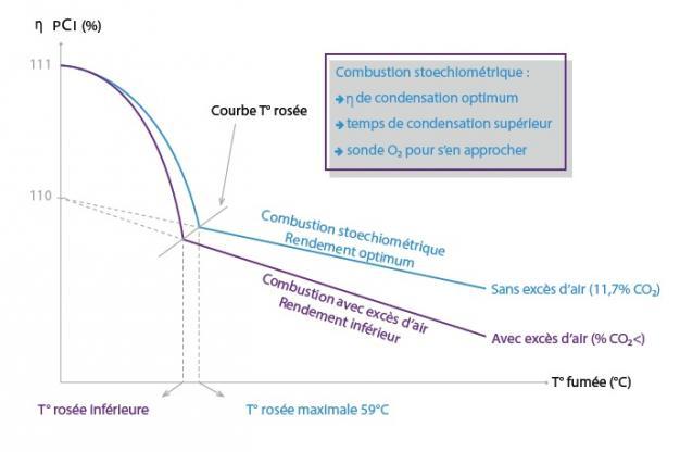Schéma d'une chaudière à combustion stoechiométrique