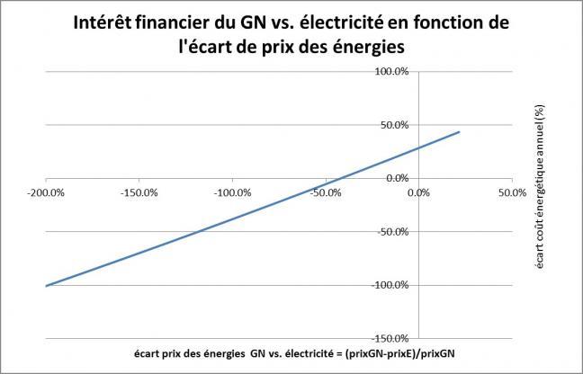 Intéret financier du GN vs électricité en fonciton de l'écart de prix des énergies