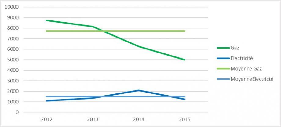 Coûts approximatifs annuels depuis la mise en service de la résidence en 2012 - CEGIBAT