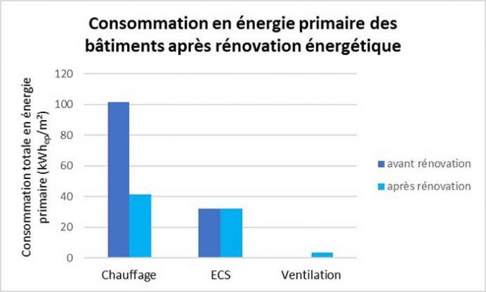 Diagramme consommations énergétiques en Ep avant et après travaux de rénovation - CEGIBAT