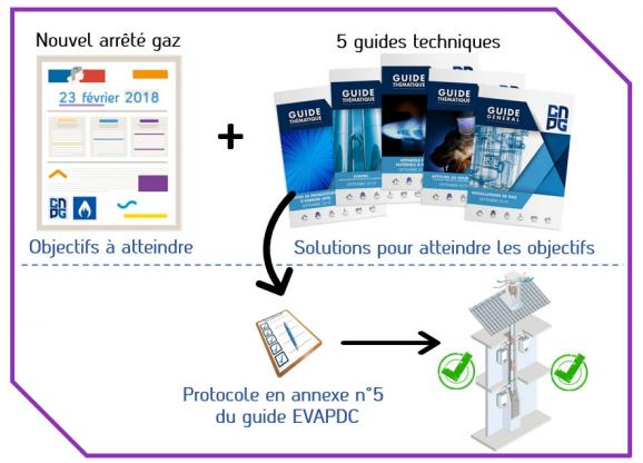 Guides techniques et protocole EVAPDC