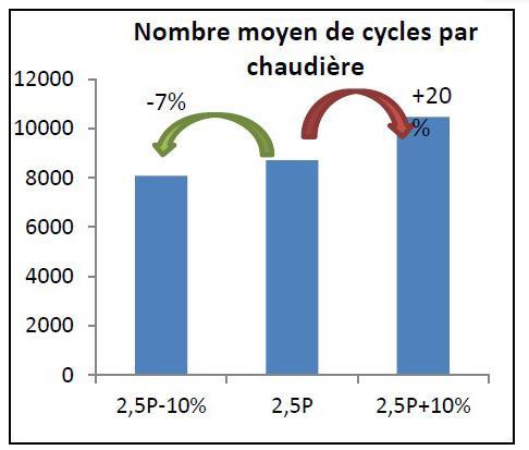 Sensibilité du nombre de cycles de marche/arrêt à une variation de 10% de la puissance de dimensionnement