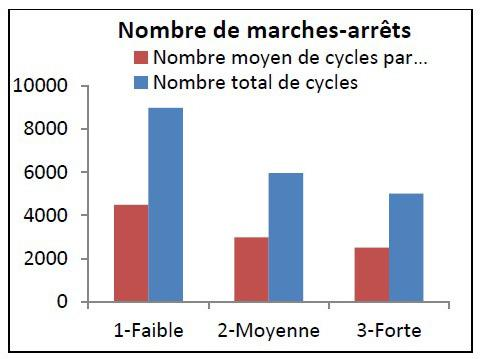 Sensibilité du nombre de cycles de marche/arrêt à l'inertie du bâtiment