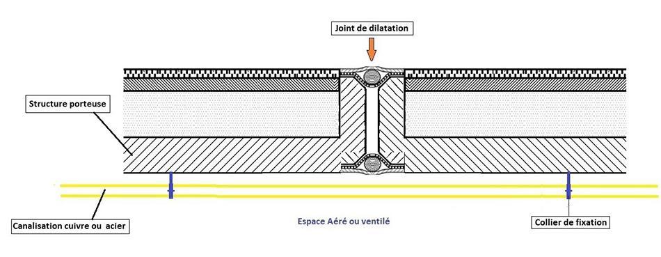 Exemple de passage de joint de dilatation, pose en élévation, conduite d'immeuble