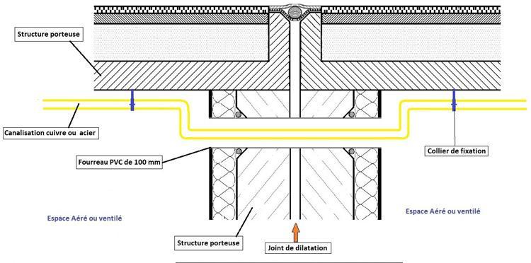 Exemple de passage de mur de dilatation passage en plafond