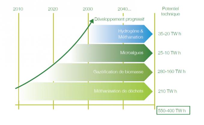 Les différentes phases de développement du biométhane en France