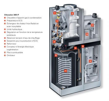 Pile à combustible - Vitovalor 300-P de Viessmann - CEGIBAT