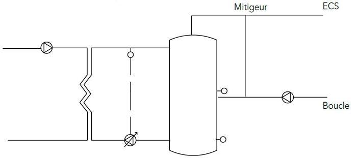 Schéma pompes à débit variable sur les échangeurs