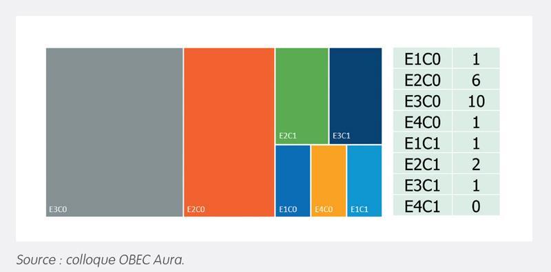 Présentation des résultats E+C– en AURA - Synthèse des résultats obtenus