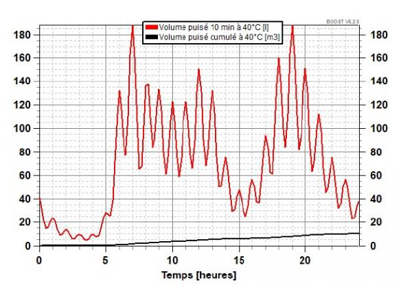 Profil de puisage ECS utilisé dans les simulations