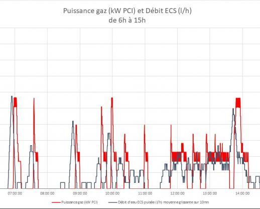 Puissance gaz (kWh PCI) et débit d'ECS sur la période 6h-15h