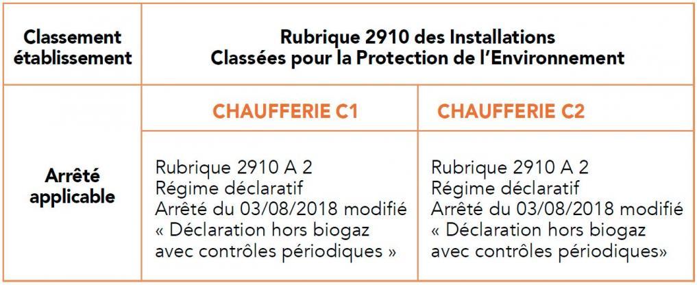 Rubrique 2910 des Installations Classées pour la Protection de l'Environnement