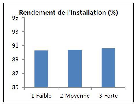 Sensibilité du rendement de l'installation à l'inertie du bâtiment