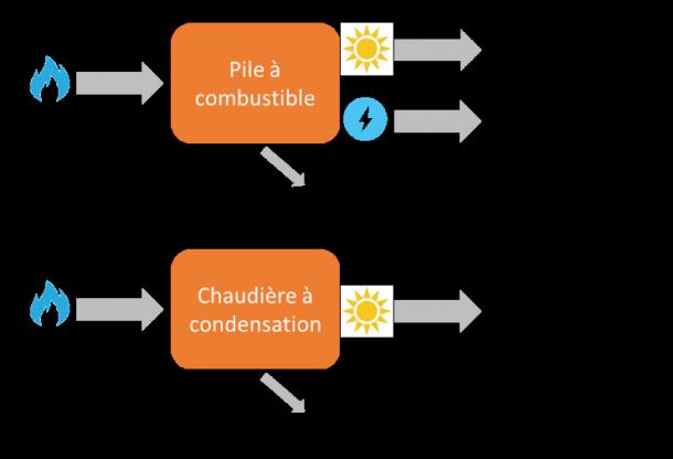 Rendements thermiques et électriques de la pile à combustible et d'une chaudière à condensation (Source Viessmann)