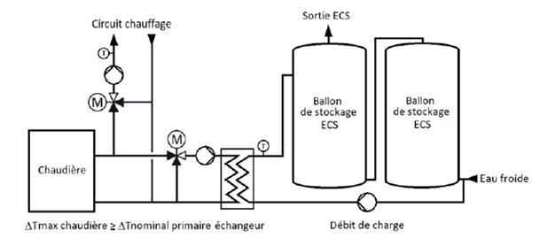 Schéma de principe de la solution échangeur externe + ballon de stockage ECS
