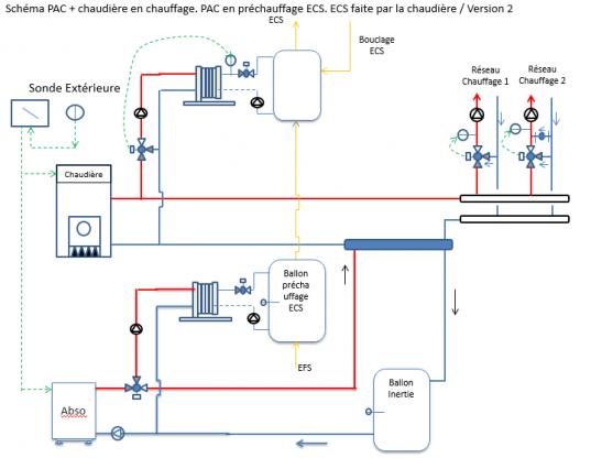 Schéma hydraulique : mode chauffage et ECS | CEGIBAT