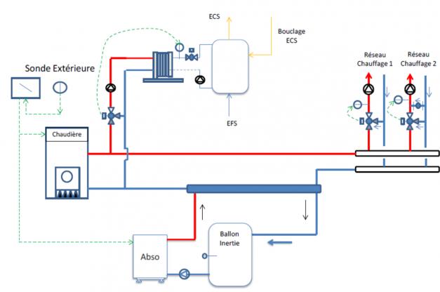 Schéma hydraulique : mode chauffage seul | CEGIBAT