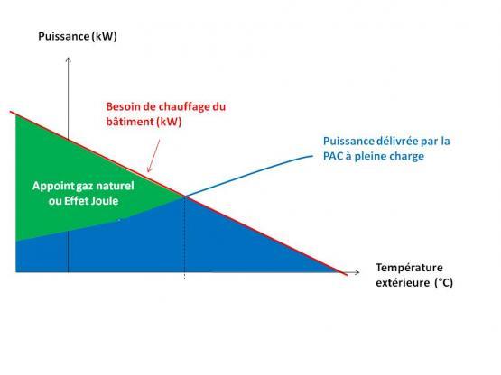 Synoptique d'une installation avec un système Base PAC + appoint (effet joule ou gaz naturel)