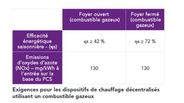 Exigences pour les dispositifs de chauffage décentralisés utilisant un combustible gazeux