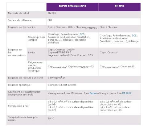 Principales différences entre les exigences de la RT 2012 et exigences des 2 labels