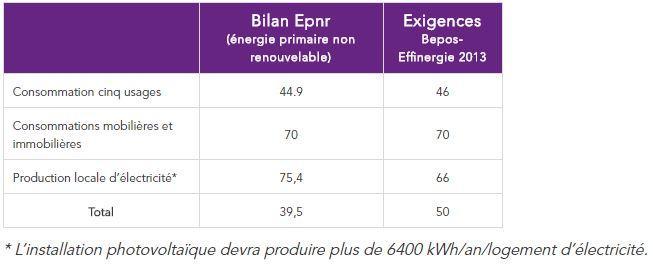 Bilan énergétique en kWhep/m²SRT.an - CEGIBAT