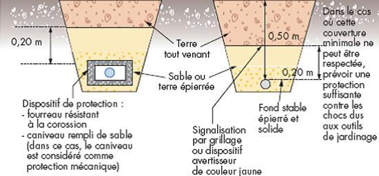Schéma de canalisations gaz enterrées - CEGIBAT