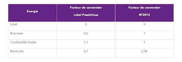 coefficients de conversion Energie Primaire ó Energie Finale :