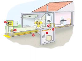 Exemple d'alimentation gaz en PLT dans l'habitat