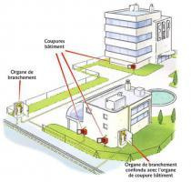 Exemple d'implantation des organes de coupure et de branchement dans un ERP