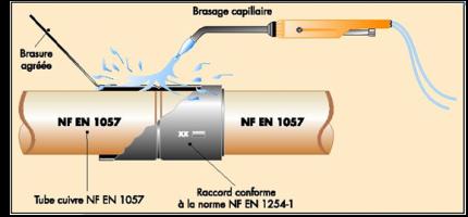 Brasage capillaire