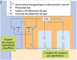 Organes de coupure d'une chaufferie (P >2000 kW)