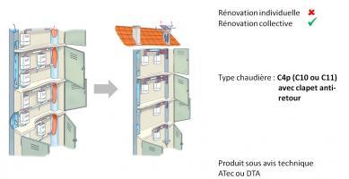 Schéma solution Reno ATG pour les alvéoles techniques gaz