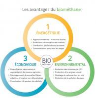 Atouts du biométhane