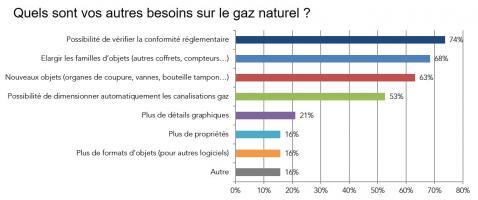 BIM - Besoin sur les objets gaz naturel