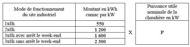 CEE - méthode de calculs des kWh cumac pour l'installation d'un brûleur micro-modulant