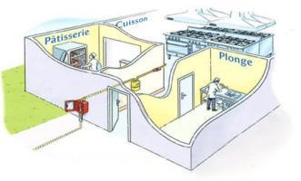 Exemple d'implantation d'un compteur gaz dans un ERP